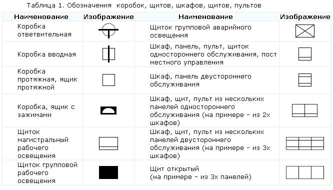 Обозначения коробок щитков шкафов