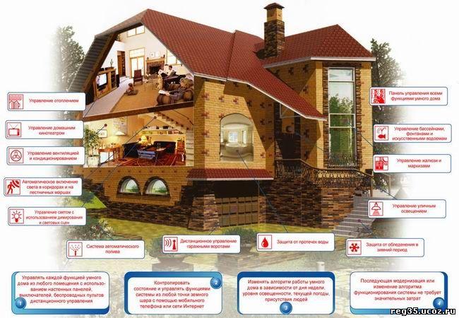 KNX умный дом